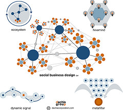 social_business_archtypes